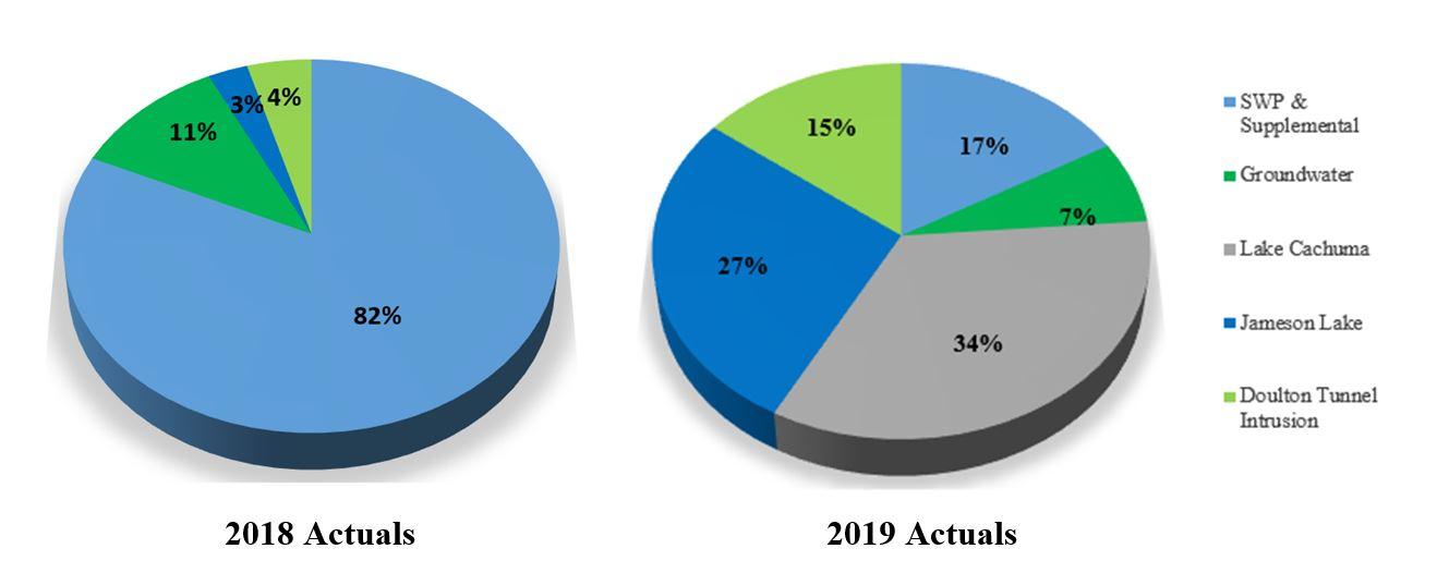 Utilization Comparison Charts