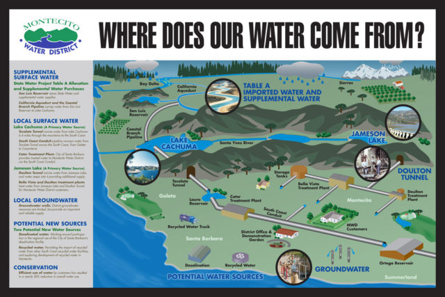 Photo of where does our water come from.