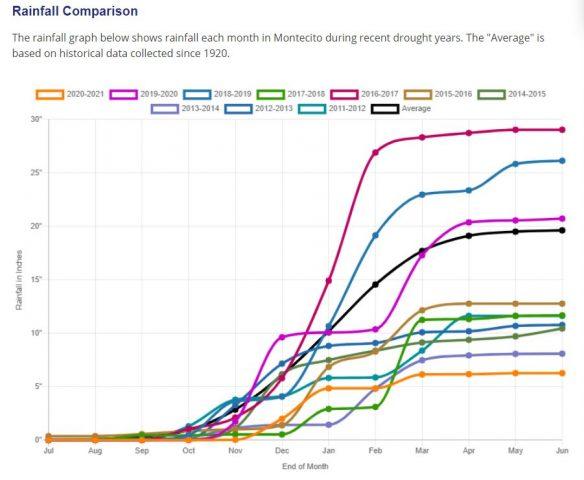 Rainfall Chart 7-2021