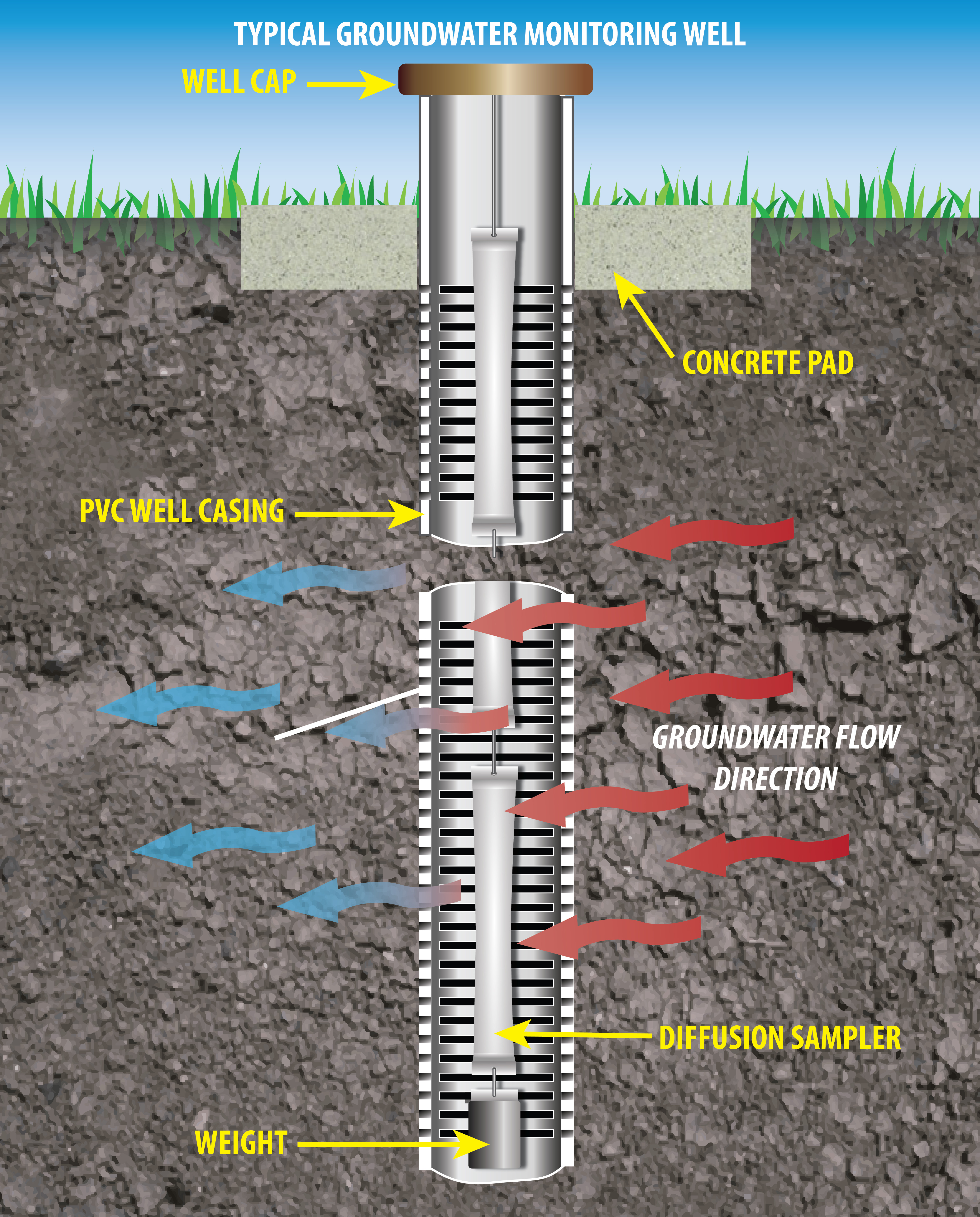 Illustration of a groundwater monitoring well showing features of the well and layers of earth