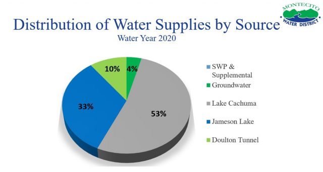 Water Supply by Source WY 2020