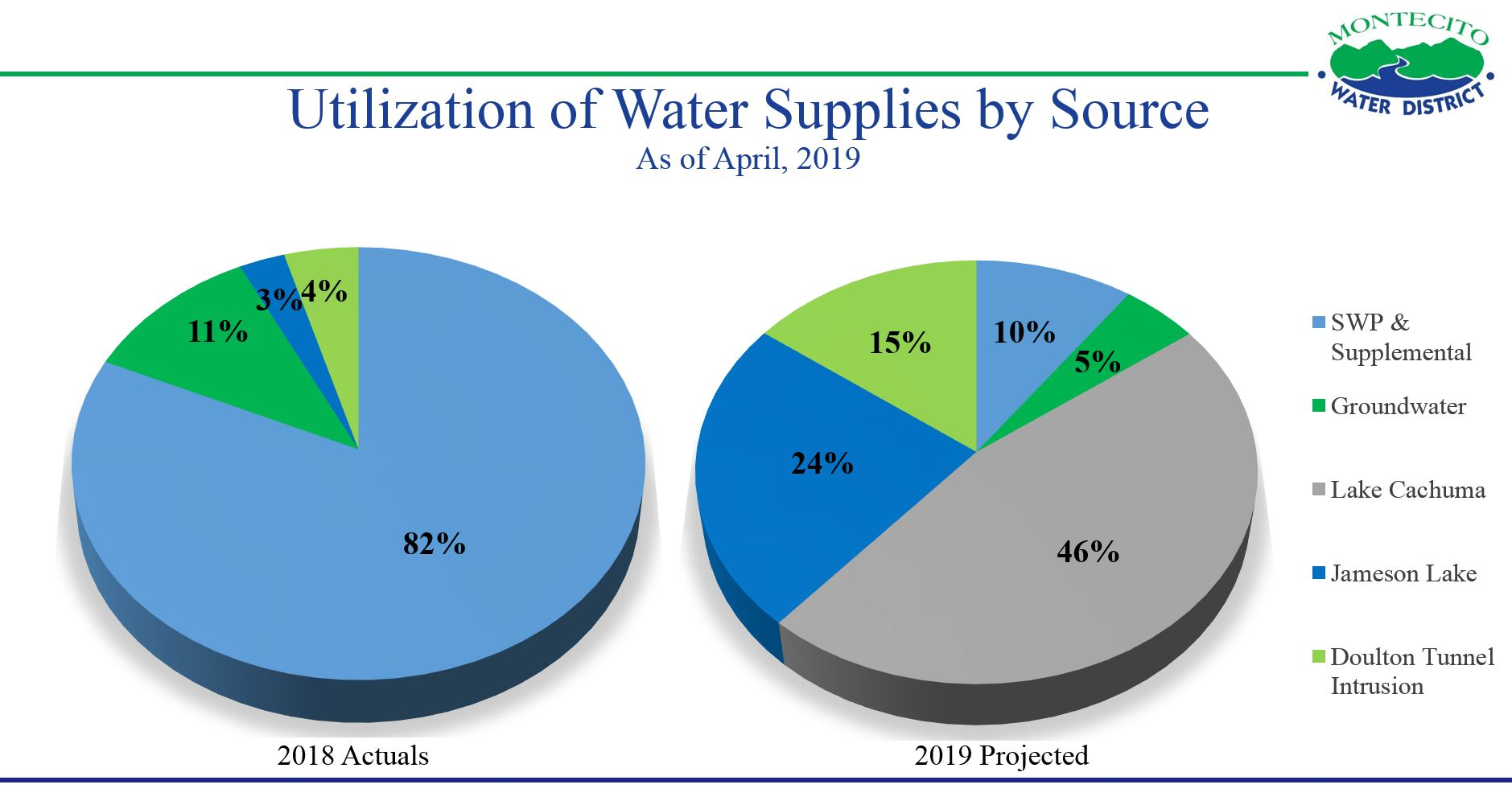 Water Supply by Source Chart