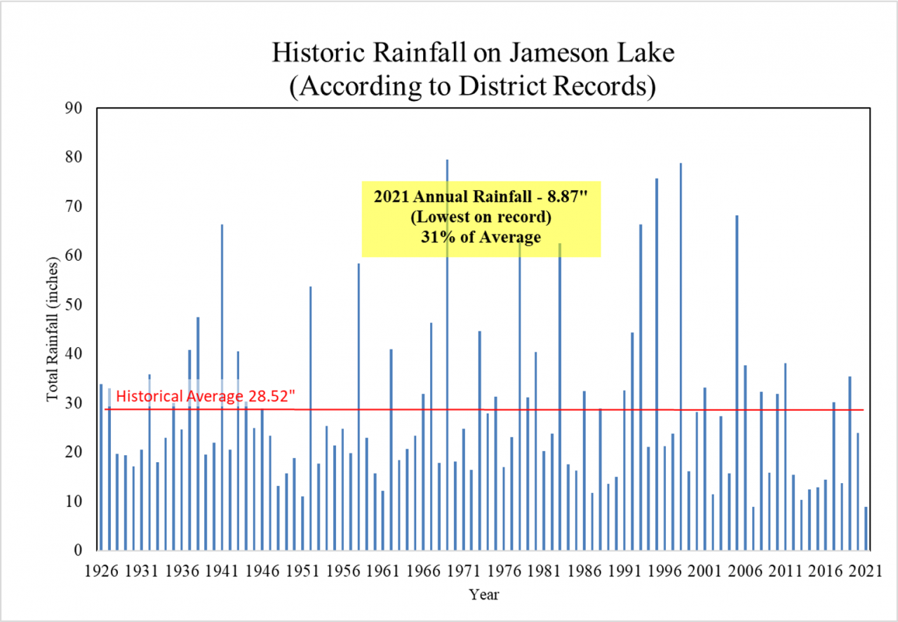 """Historic rainfall on Jameson Lake (according to District records) - 2021 annual rainfall is 8.87"""" (lowest on record) 31% of average."""