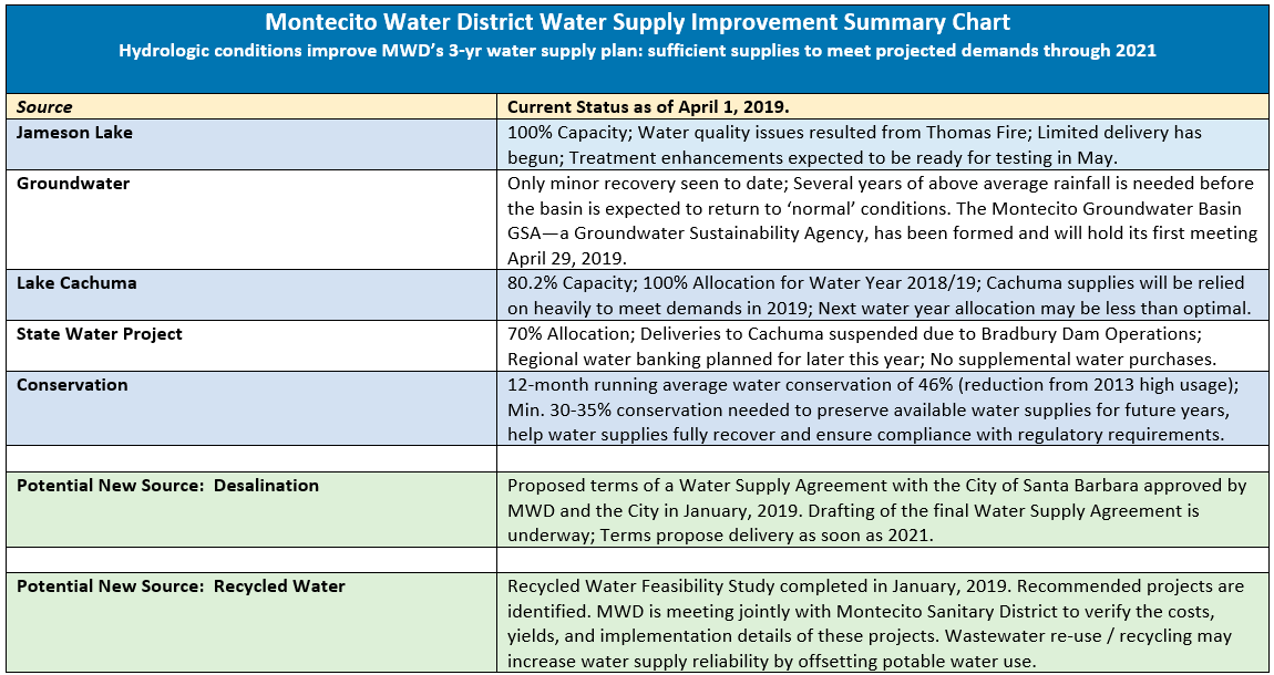 Montecito Water District Water Supply Improvement Summary Chart